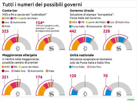 The New Government in Italy will be pro Vaxx